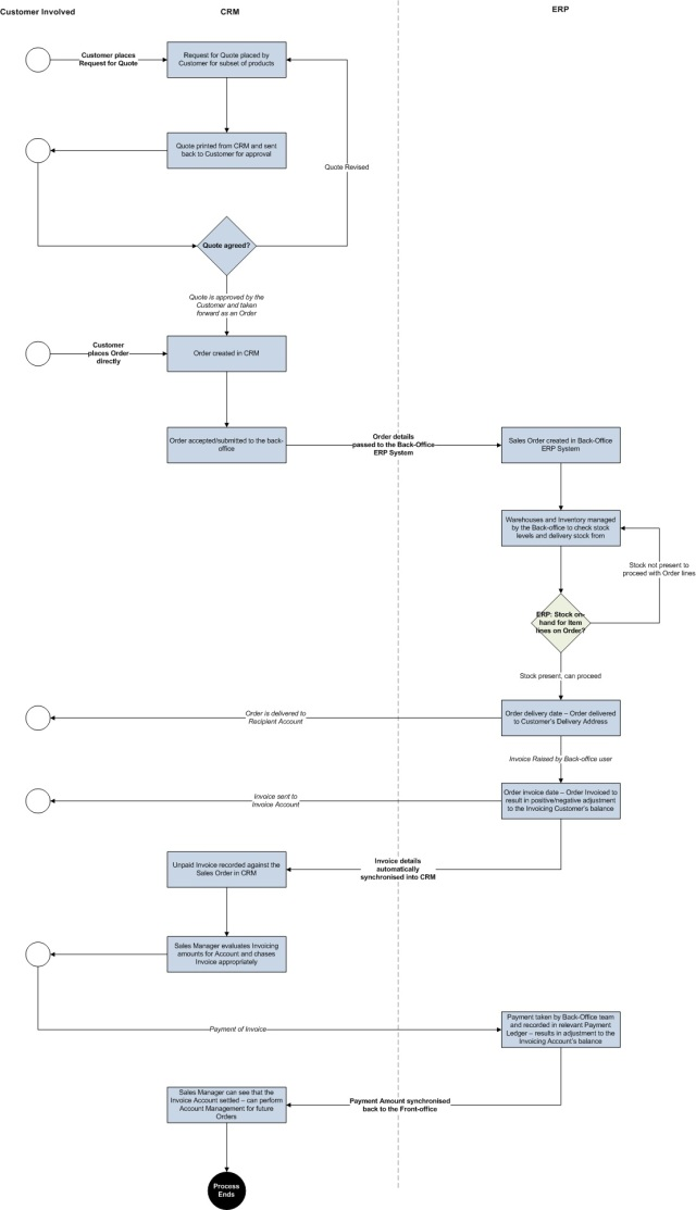 Example CRM ERP Processflow